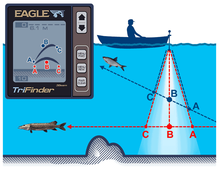 Принцип работы эхолота для рыбалки
